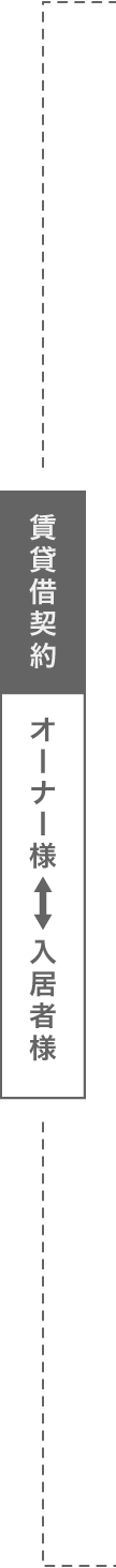 賃貸借契約:オーナー様←→入居者様